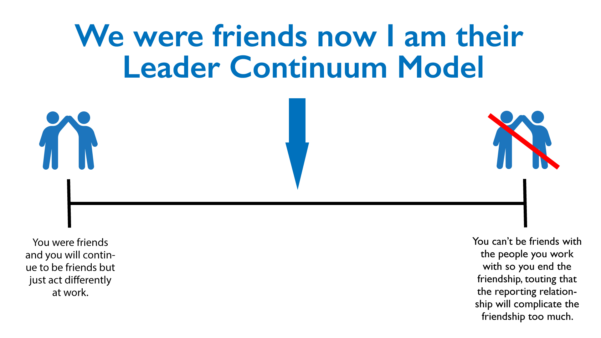 LeaderContinuumModel